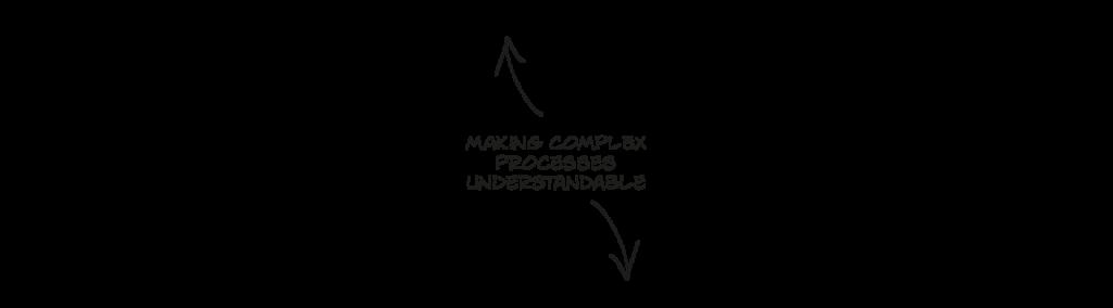 complex processes understandable